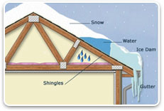 Ice dam on house roof